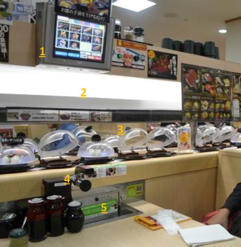 1) monitor untuk memesan, 2) tempat mengambil sushi yang dipesan, 3) sushi di atas conveyor belt, 4) air panas untuk teh, 5) tempat memasukkan piring kosong